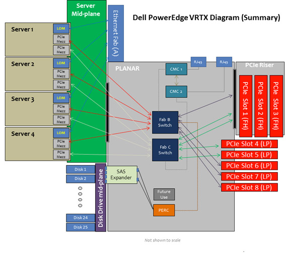 Dell PowerEdge VRTX diagram (summary)