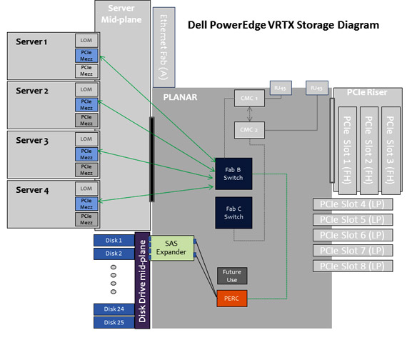 Dell PowerEdge VRTX Storage Diagram