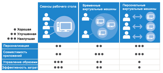 Dell DVS Enterprise для Windoew Server 2012