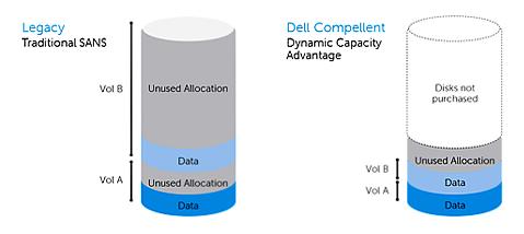 Дисковые массивы Dell Compellent SC8000 - прекрасное решение для
